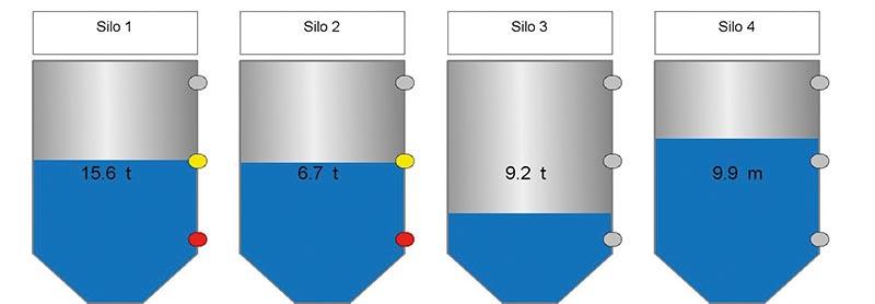 silos remotos